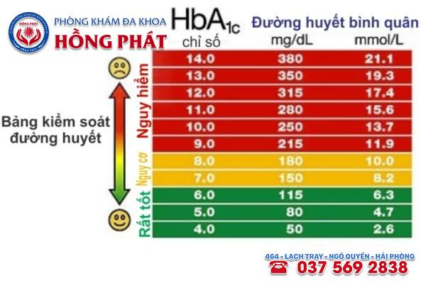 Bảng chỉ số đường huyết thai kỳ