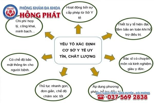 Tiêu chí đánh giá địa chỉ chữa trị bệnh giang mai ở Quảng Ninh chất lượng