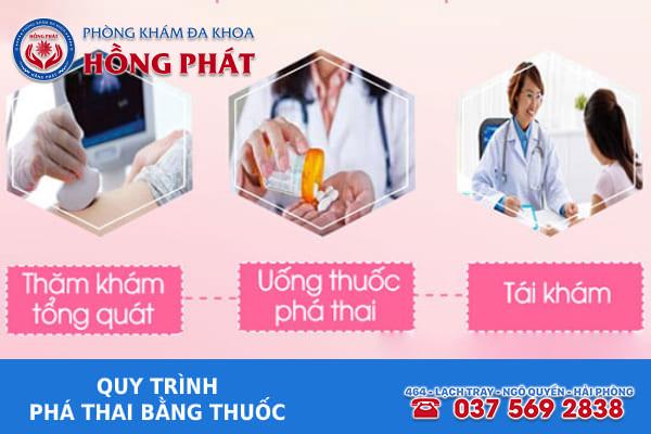 Quy trình phá thai bằng thuốc